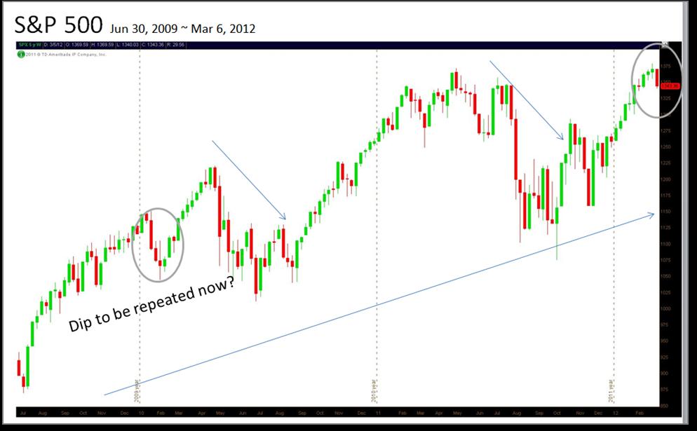 stock market dip
