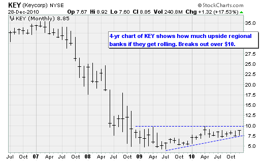 KEY (Keycorp) NYSE