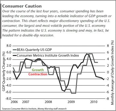 Consumer Caution