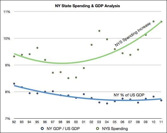 ny state spending mm2 Why You Cant Trust Tolls 2013 Home Price Prediction