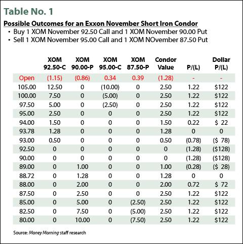 Possible Outcomes for Exxon November Short Iron Condor
