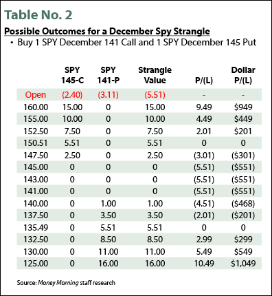 Possible Outcomes for a December Spy Strangle