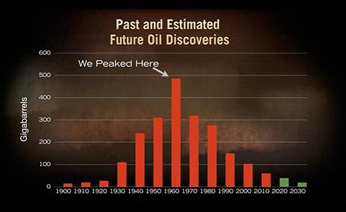 The Hidden Cost of Peak Oil thumbnail