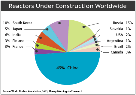 reactors construction