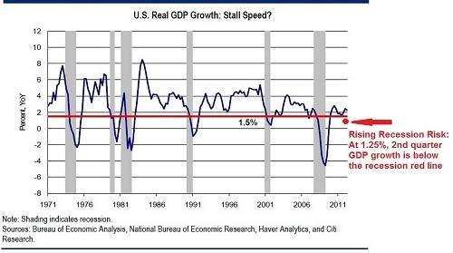 recession 2013