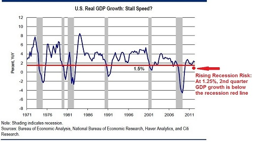 This Pattern Joins the Mounting Evidence for Recession 2013