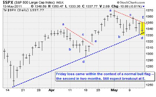 SPX - S&P 500 Large Cap Index