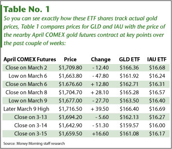 Best Gold Prices to Trade ETF's