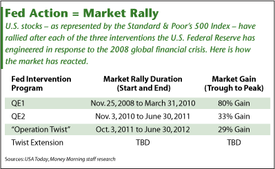 Operation Twist market rally