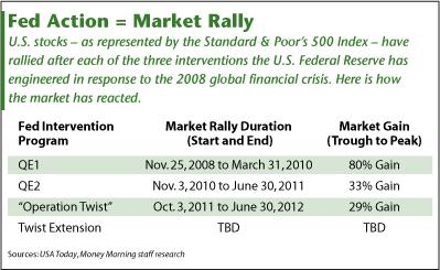 Operation Twist market rally