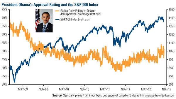 Obama_v_SP500 - U.S. Global Investors