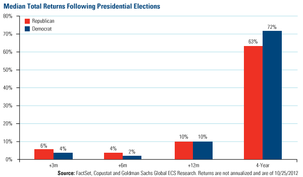 Median Total Return Following Election - U.S. Global Investors