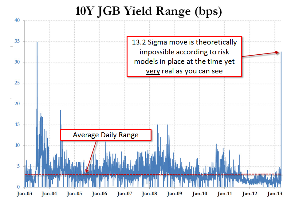 10yr jgb Why Gold Crashed and What You Can Do About It