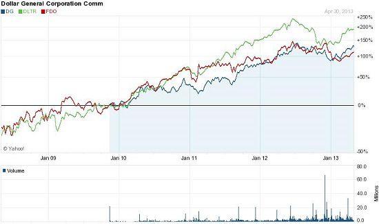 Chart forDollar General Corporation (DG)