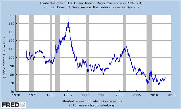 Title: U.S. dollar
