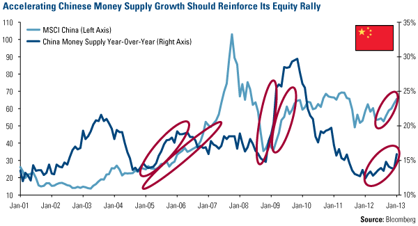 Accelerating Chinese Money Growth Should Reinforce its equities rally