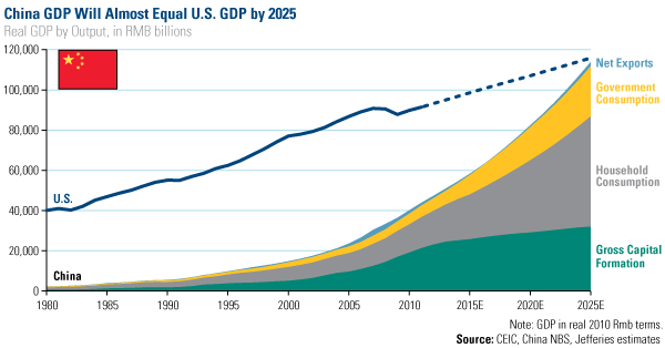 China GDP Will Almost Equal US GDP by 2025