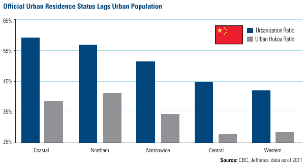 Official Urban Residence Status Lags Urban Population
