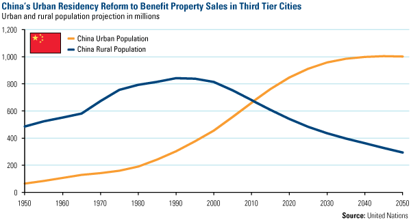 Chinas Urban Residency Reform to Benefit Property Sales in Third tier Cities