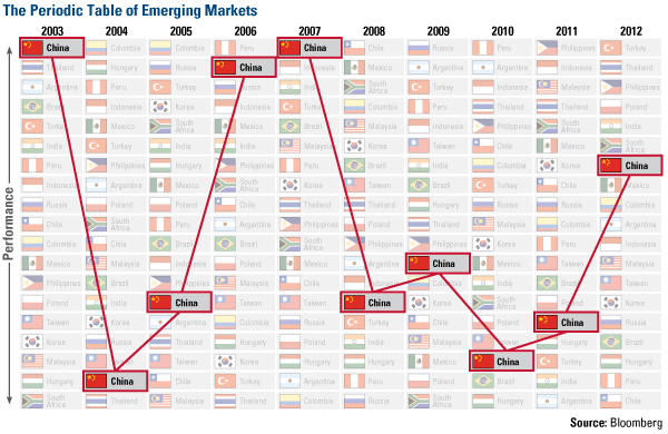 The Periodic Table of Emerging Markets