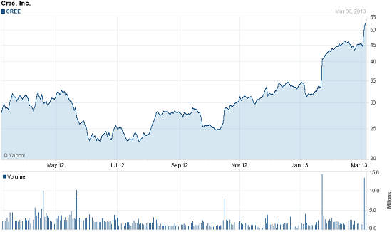 Chart forCree, Inc. (CREE)