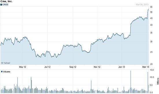 Chart forCree, Inc. (CREE)