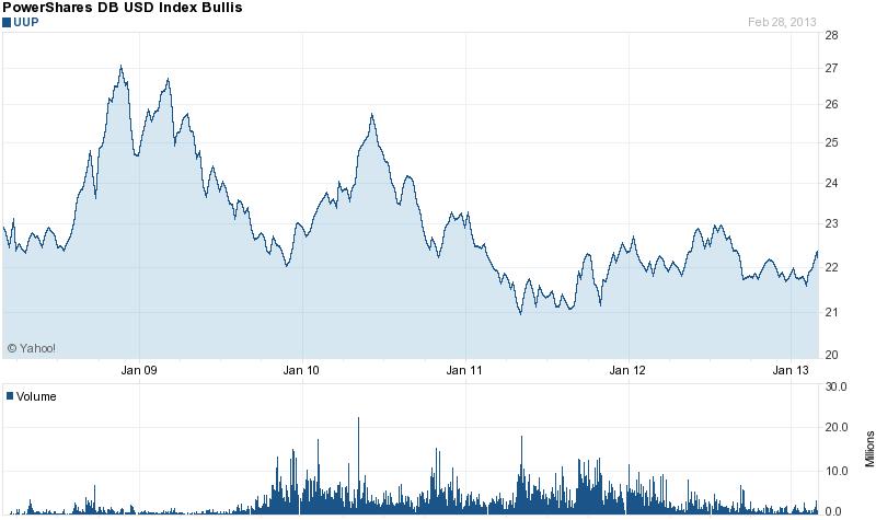 Chart forPowerShares DB US Dollar Index Bullish (UUP)