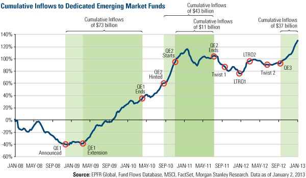 Cumulative Inflows to Dedicated Emerging Market Funds