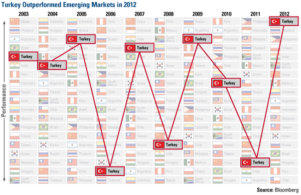 Emerging Markets: Is This A