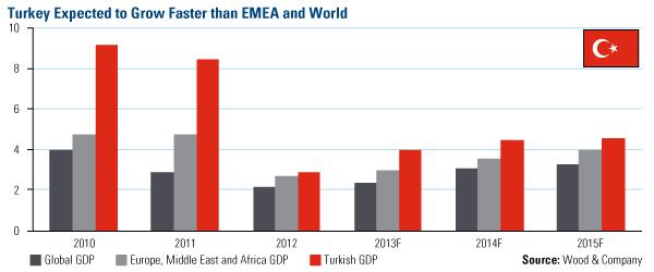Emerging Marktets Turkey