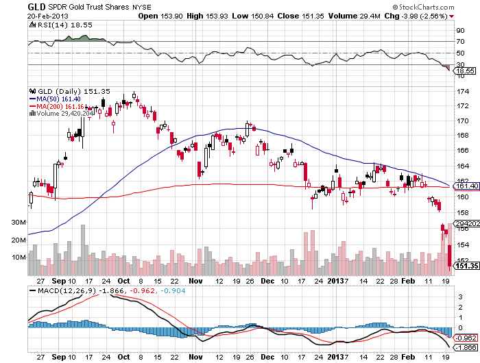 Title: gold prices death cross