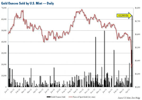 Gold Ounces Sold by U.S Mint