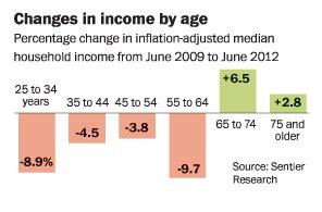 Middle Class Decline