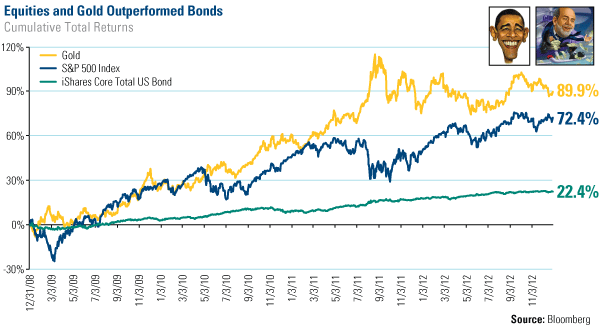 COM-Equities-Gold-outperformed-bonds-011113