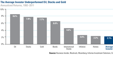 The Average Investor Underperforms Oil, Stocks and Gold