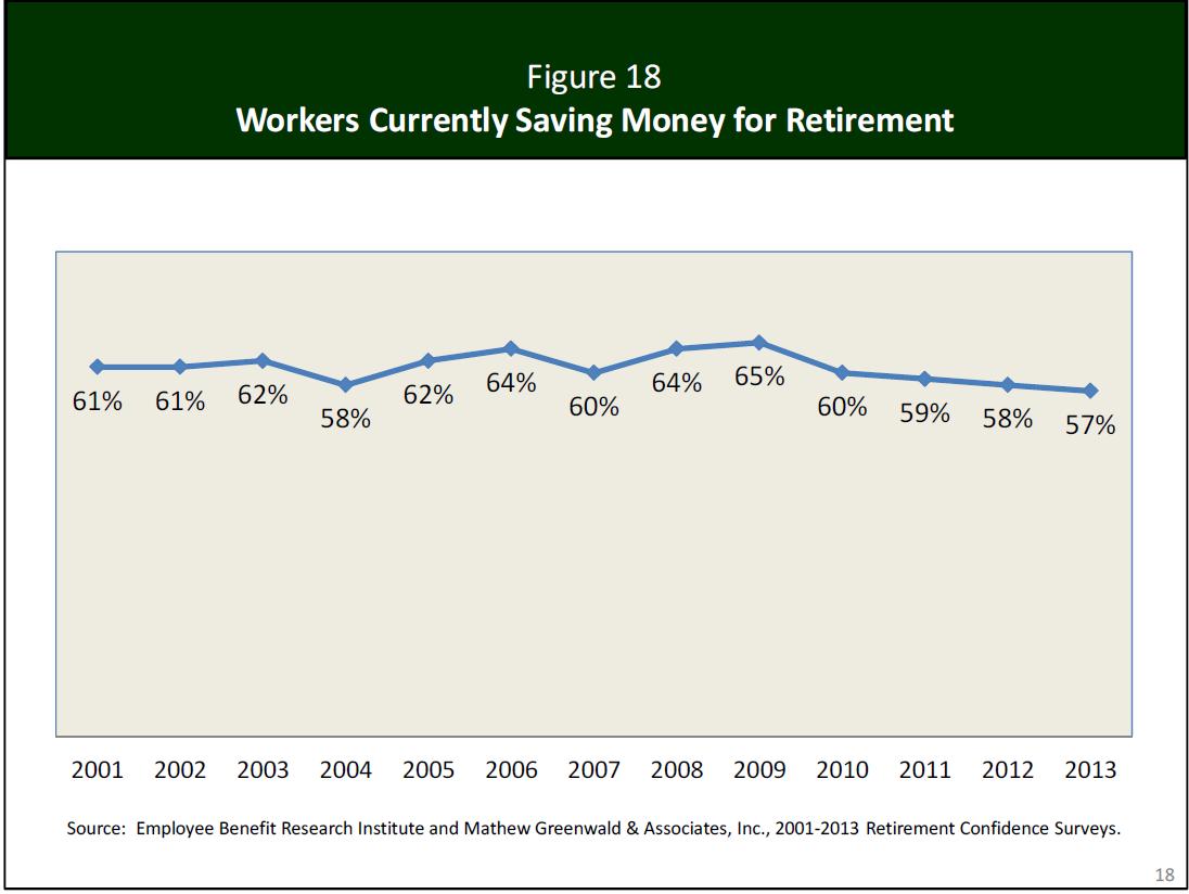 Retirement Crisis