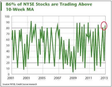 Title: Stock Market Chart 2 - Description: Stock Market Chart 2