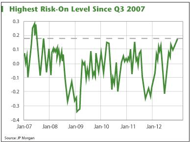 Title: Stock Market Chart 5 - Description: Stock Market Chart 5