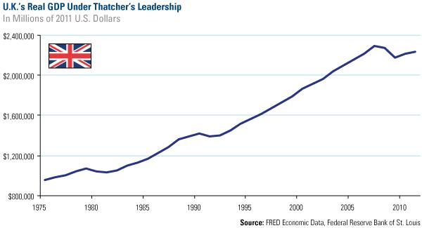 GDP Thatcher