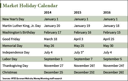 Stock market holiday 2015 : 19 cad to usd