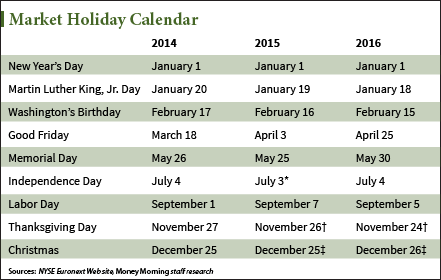 New York Stock Exchange (NYSE) Holiday Calendar 2014, 2015, 2016