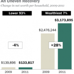 Chart uneven recovery