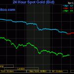 Gold crash