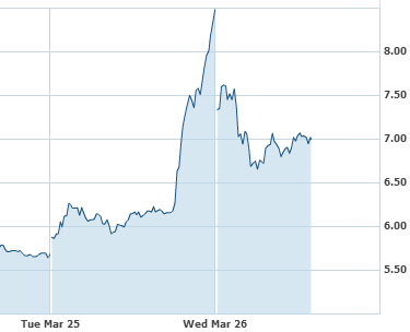 Why Plug Power (Nasdaq: PLUG) Stock Is Tumbling Today After 49% Leap