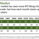 An Expert's Look into the 2014 IPO Market