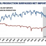 Oil and Natural Gas Companies