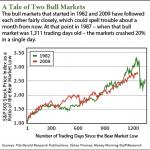 Stock Market crash 2014