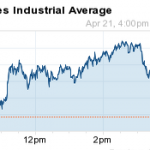 dow jones industrial average 4-21-14
