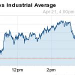 dow jones industrial average 4-21-14