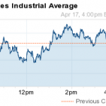 dow jones industrial average today 4 17 14
